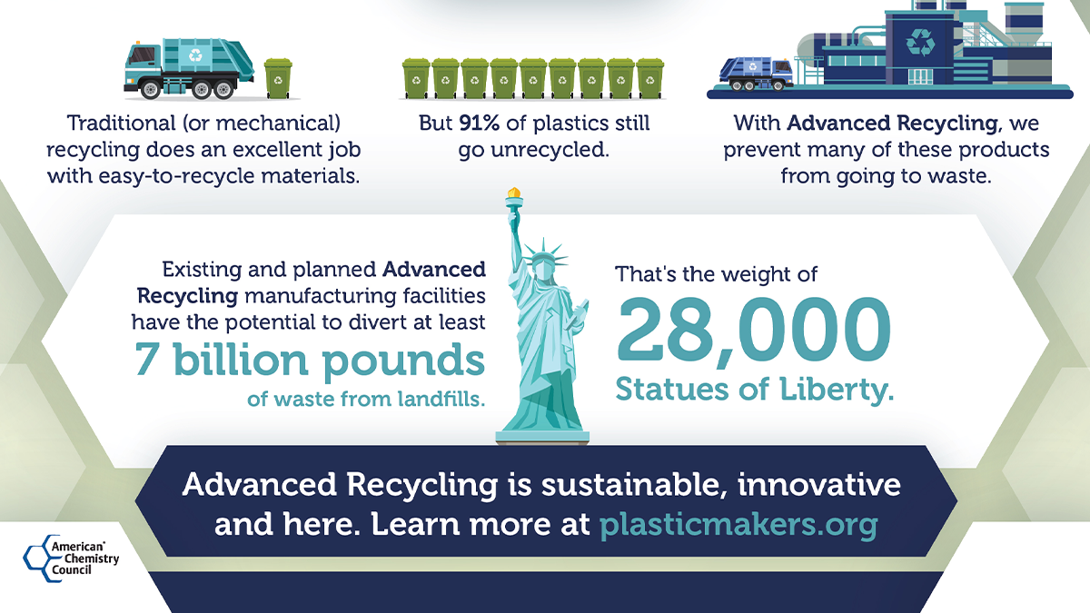 Advanced Recycling is sustainable, innovative and picking up where traditional recycling left off.