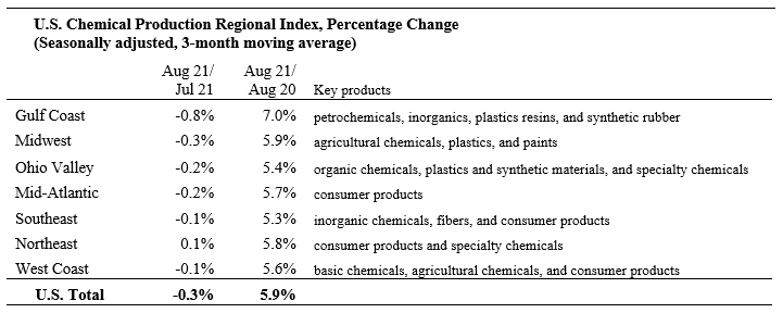 US Chemical Production Regional Index Chart 2 September 2021