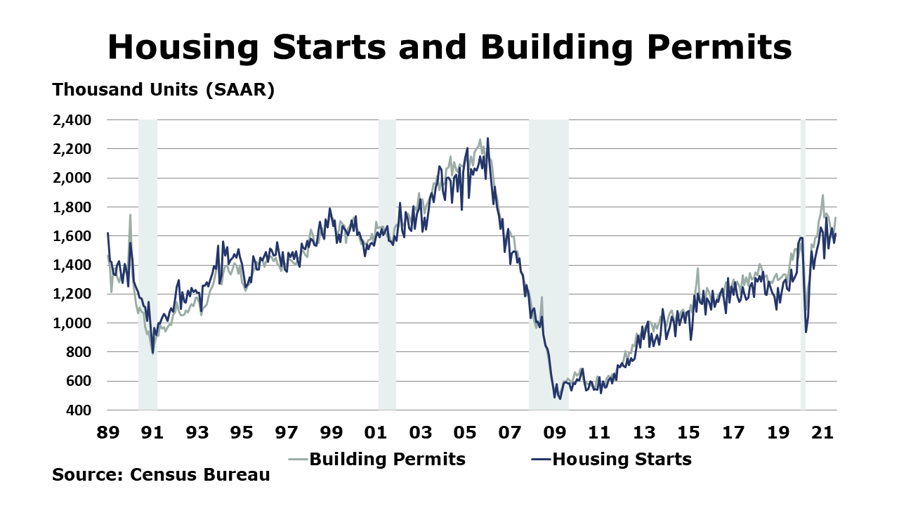 09-24-21 - Housing Starts and Building Permits