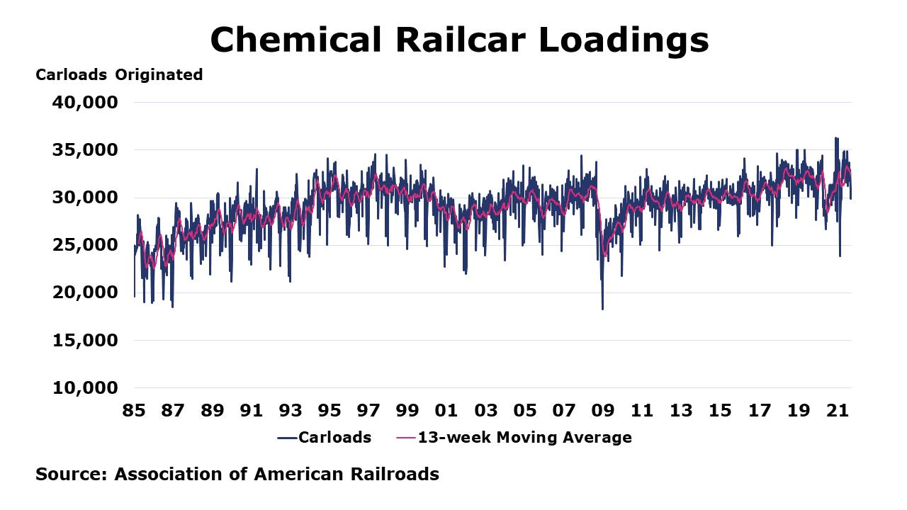 09-17-21 - Chemical Railcar Loadings