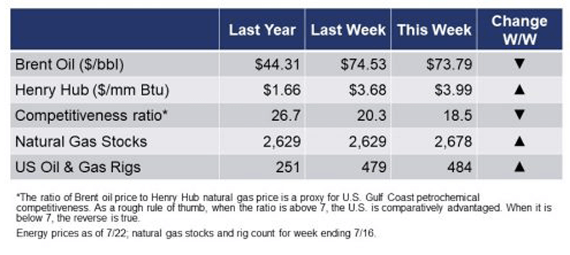 Energy chart.