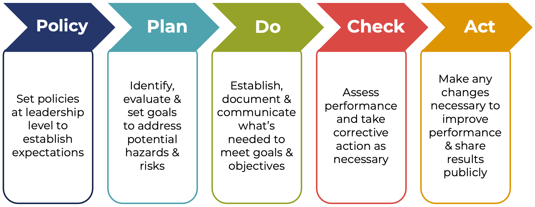 Responsible Care: Policy-Plan-Do-Check-Act Chart