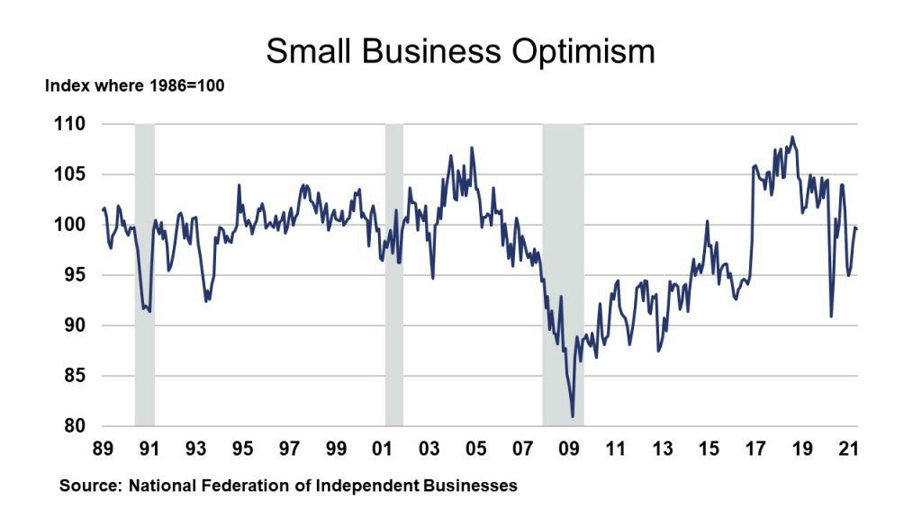 Small Business Optimism