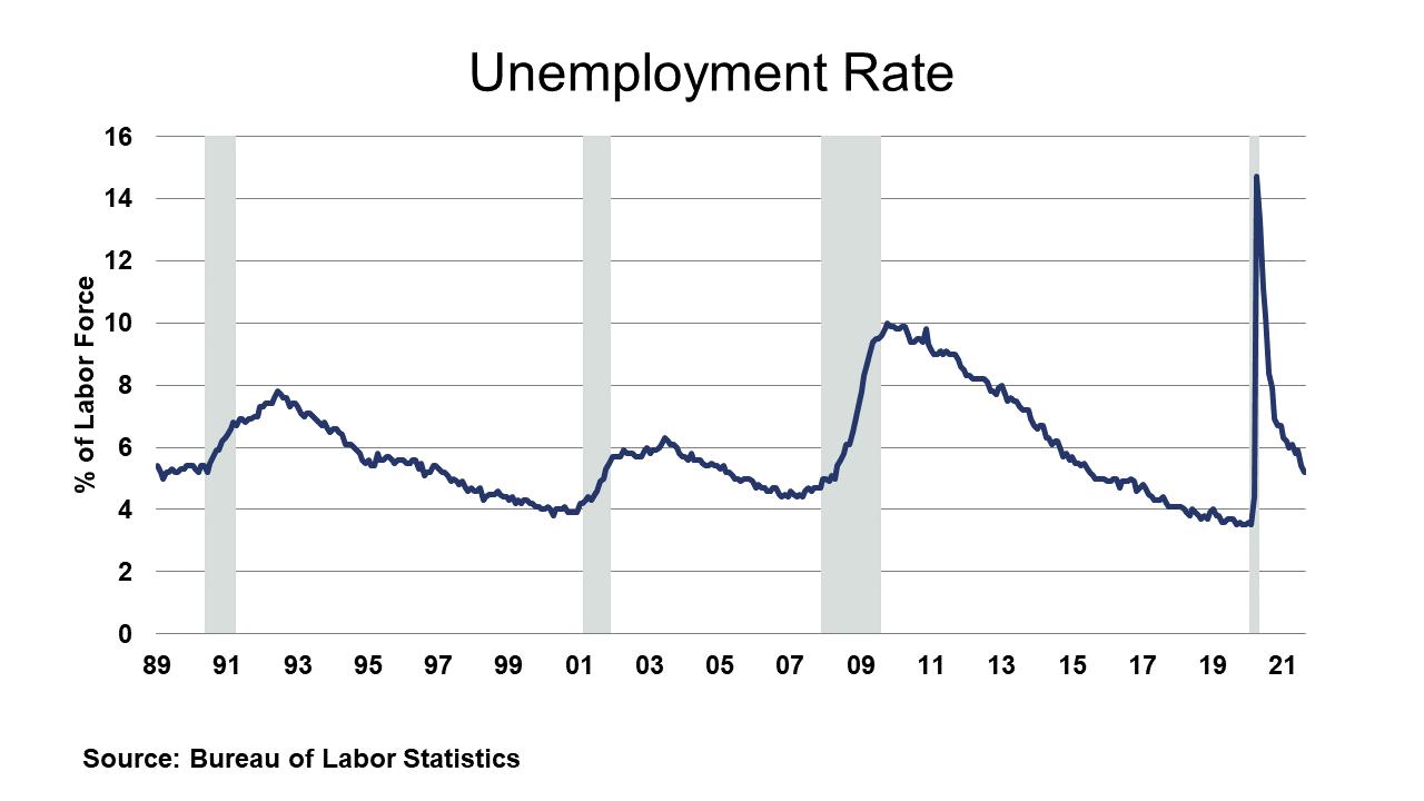 09-03-21 - Unemployment Rate