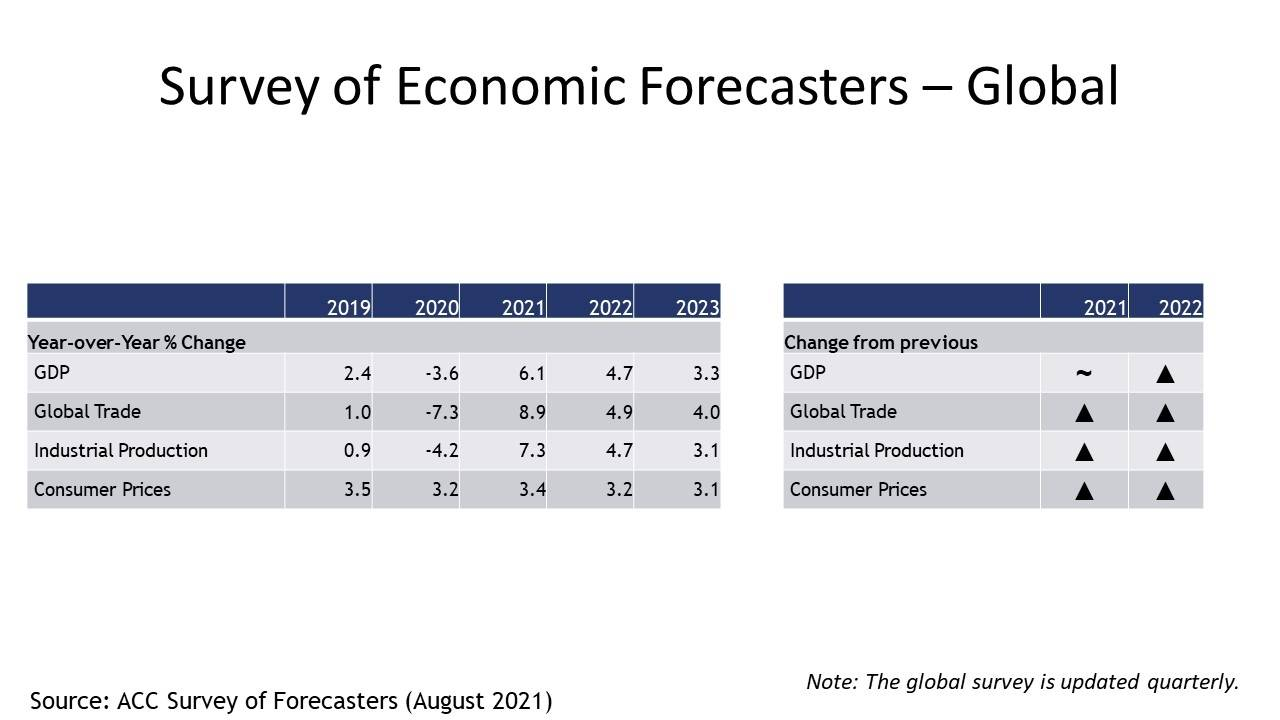 09-10-21 - Survey of Economic Forecasters – Global