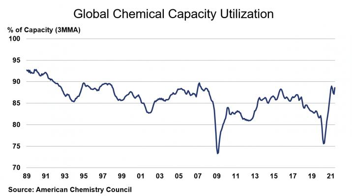 Global Chemical Capacity Utilization