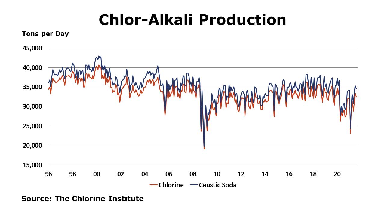 09-24-21 - Chlor-Alkali Production
