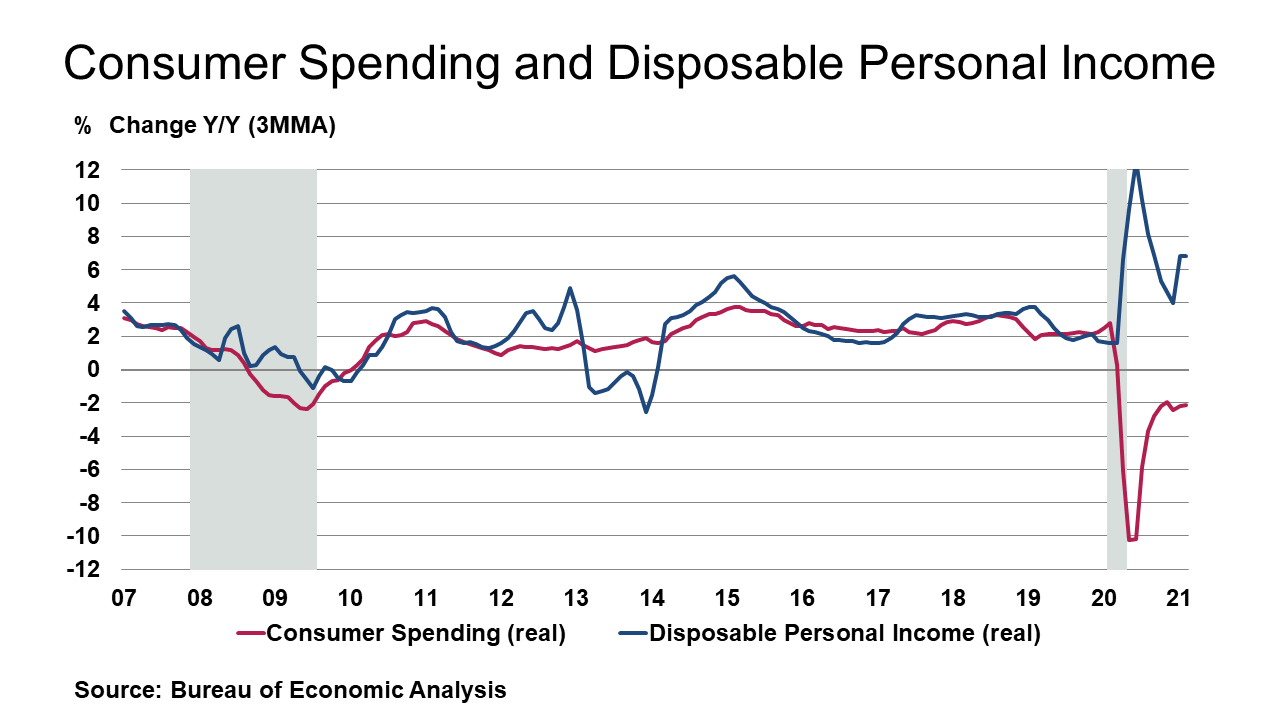 Consumer Spending and Disposable Personal Income August 27, 2021