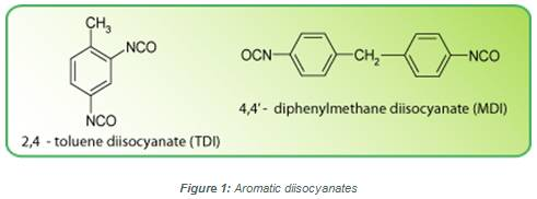 Chemical Composition of the Aromatic Diisocyanates TDI and MDI