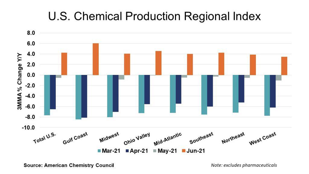 U.S. Chemicals Production Regional Index