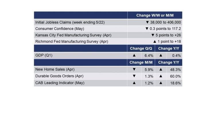 05-28-21 - Running tab of macro indicators