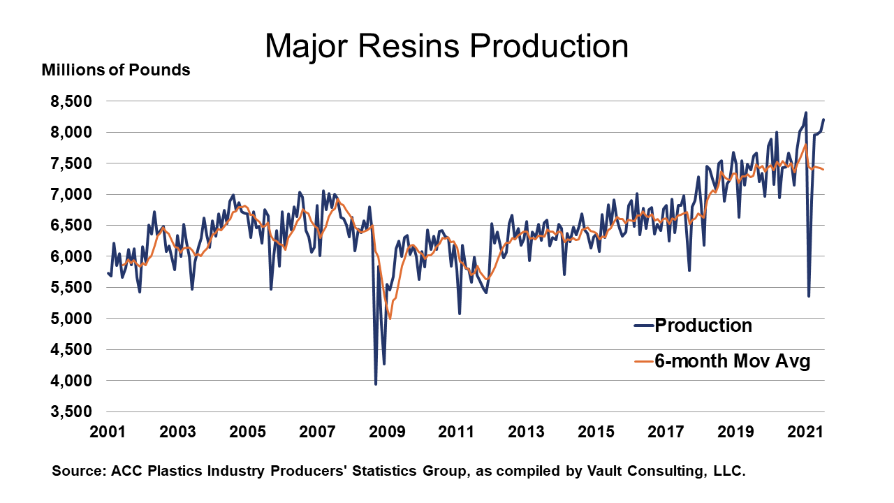 09-03-21 - Major Resins Production
