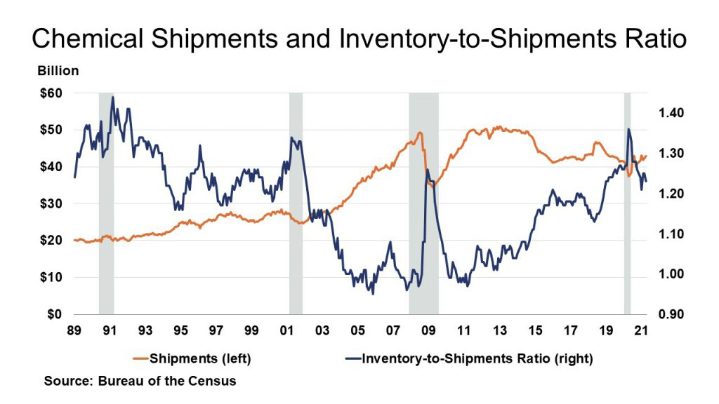 Chemical Shipments and Inventory-to-Shipments Ratio