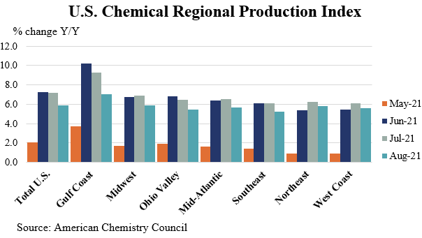 US Chemical Production Regional Index Chart 1 September 2021