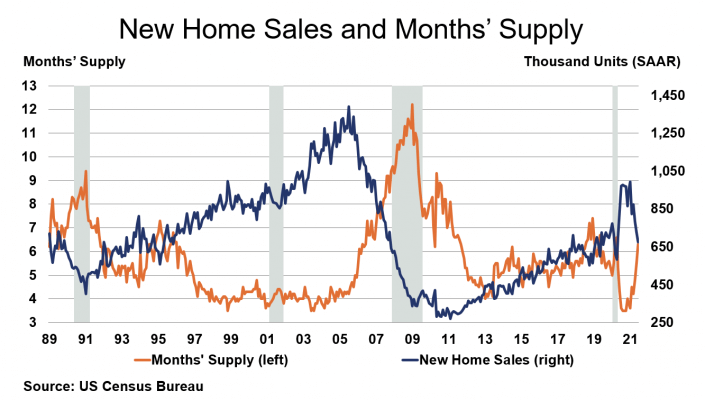 New Home Sales and Months' Supply