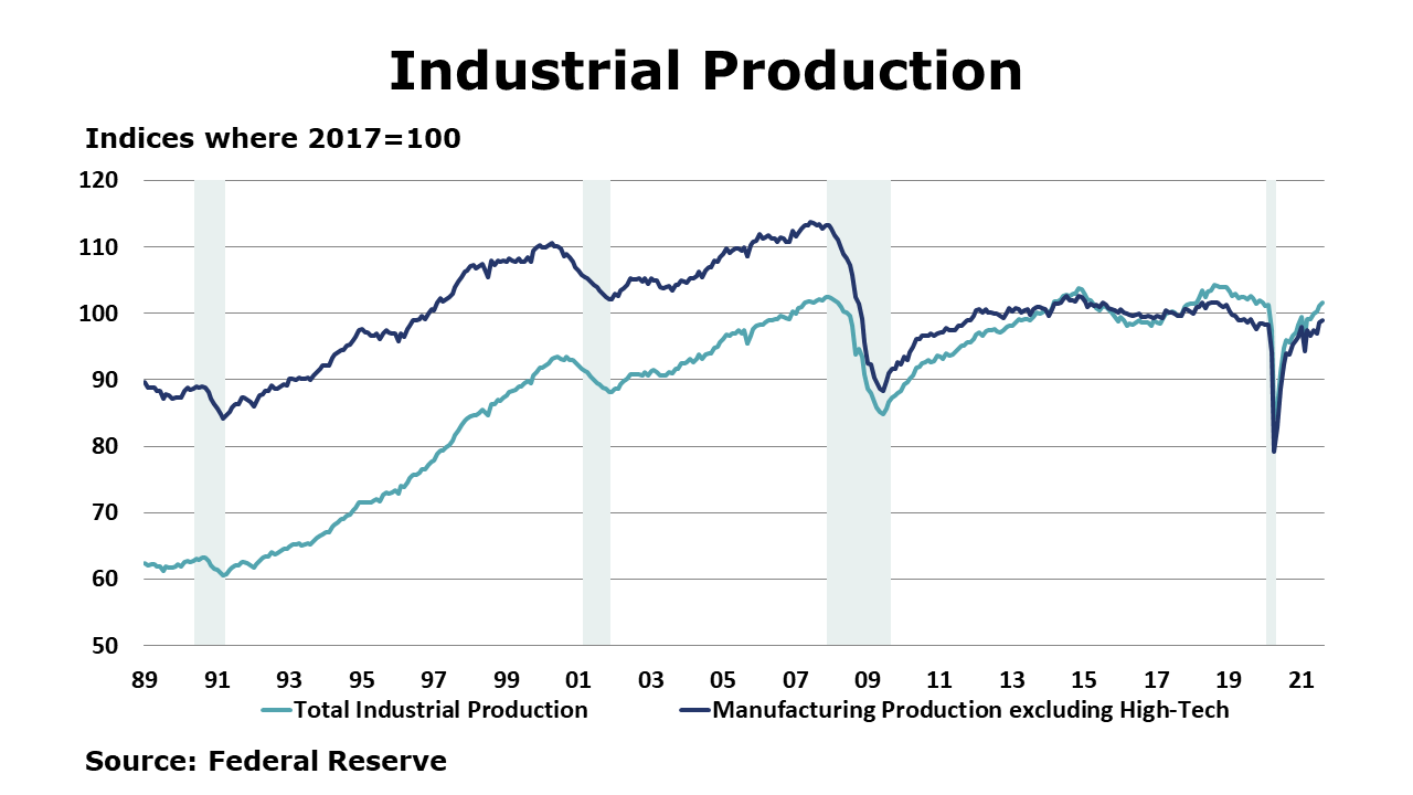 09-17-21 - Industrial Production