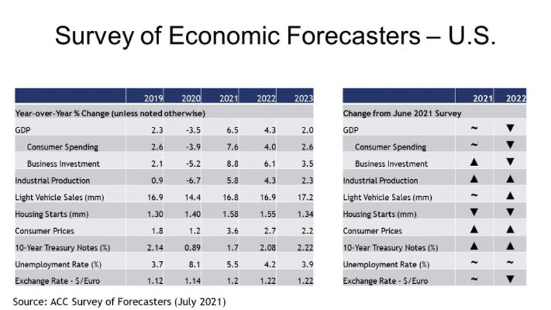 Survey of Economic Forecasters - U.S.