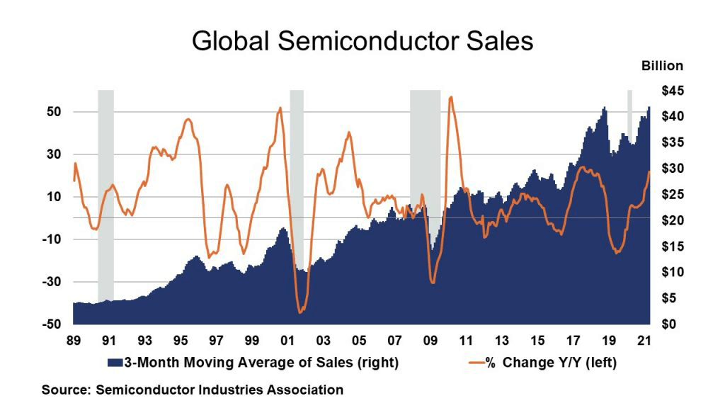 Global Semiconductor Sales chart.