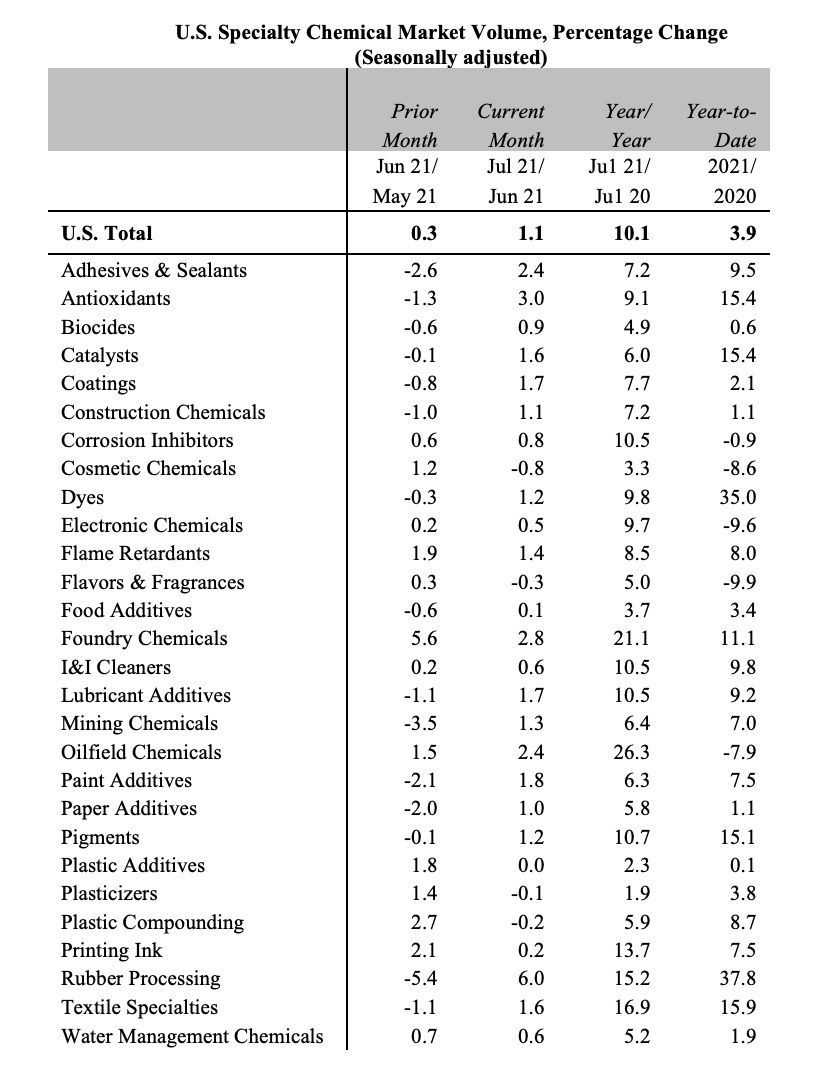 U.S. Specialty Chemical Market Volume - August 2021