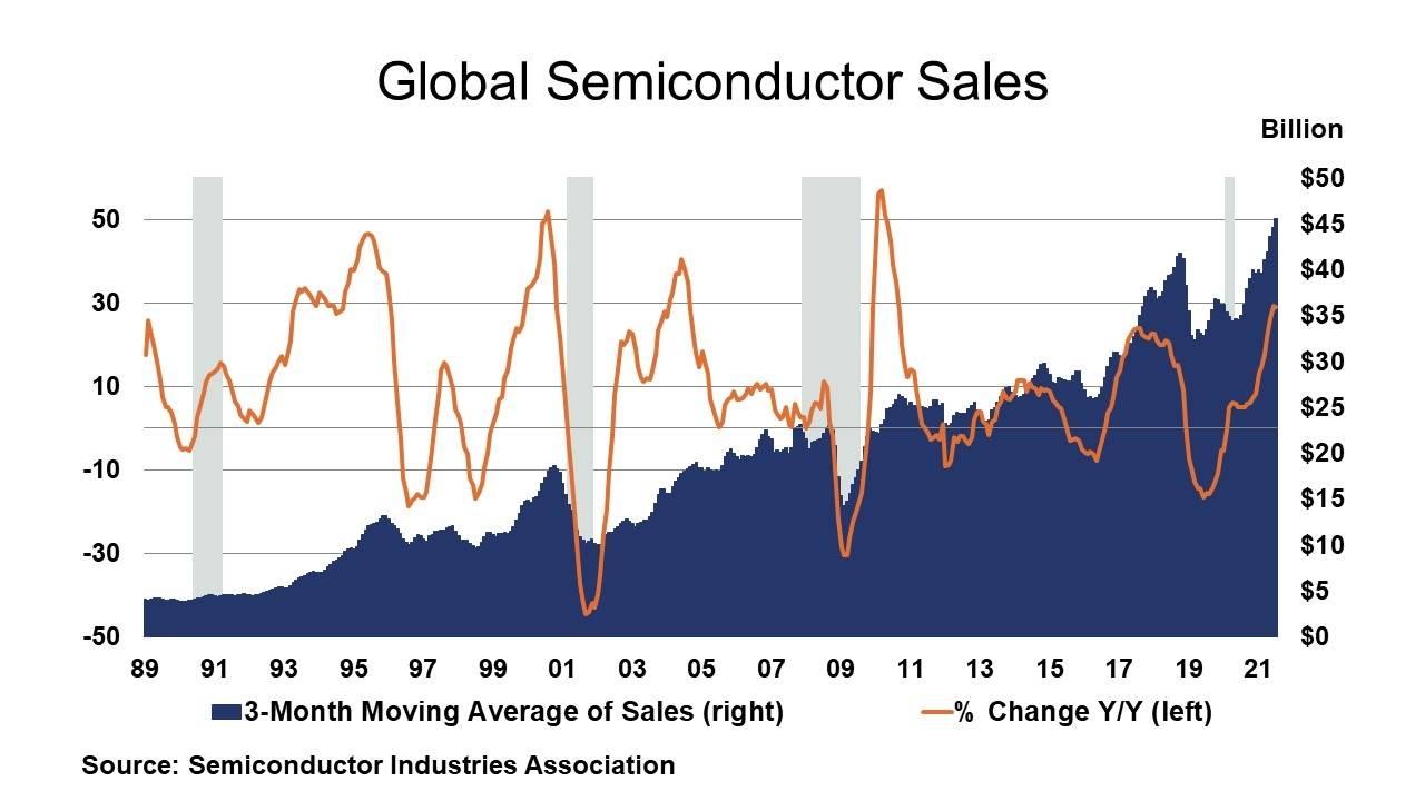 09-10-21 - Global Semiconductor Sales