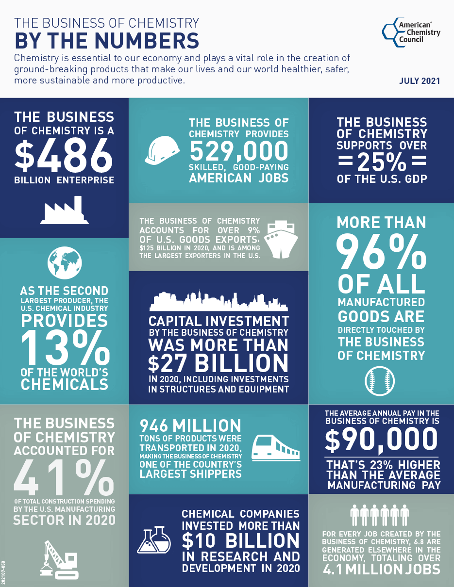 Business of Chemistry by the Numbers Infographic
