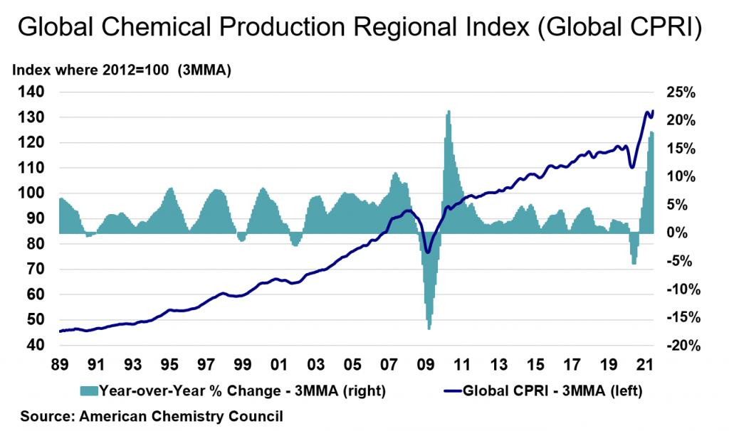 Global Chemical Production Regional Index (Global CPRI)