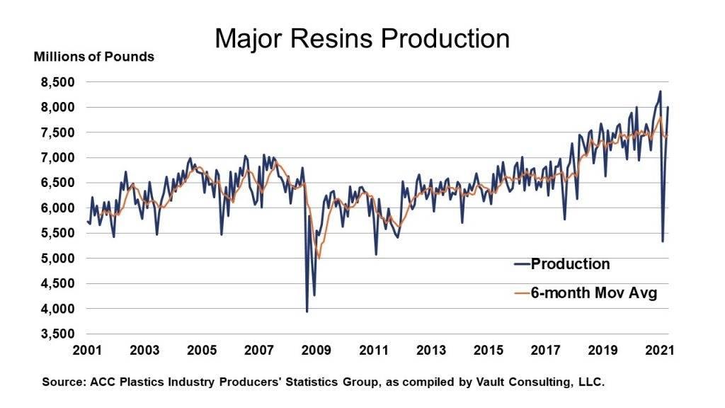 05-28-21 - Major Resins Production