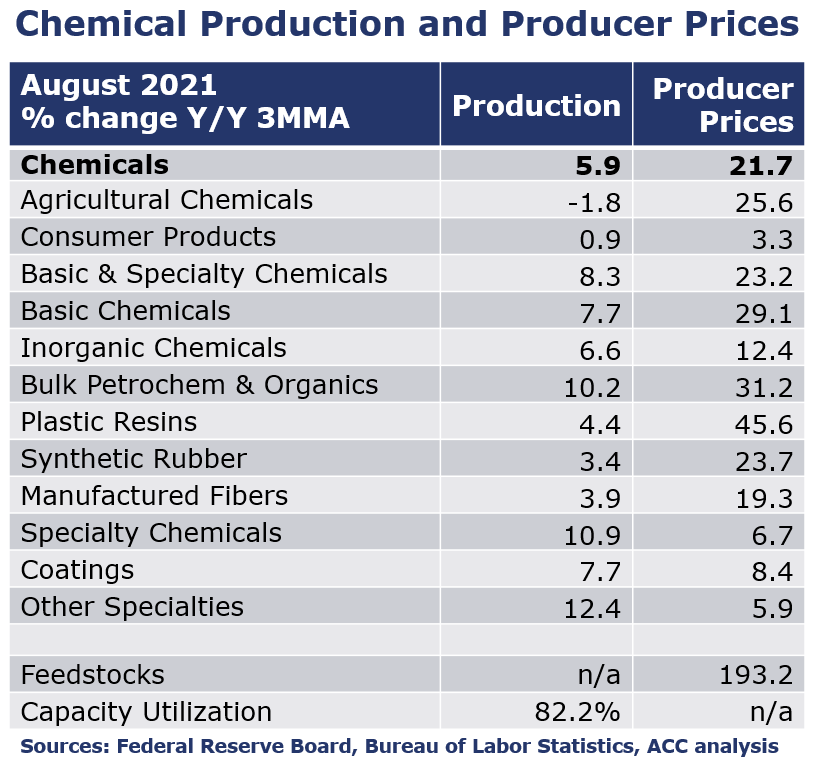 09-17-21 - Chemical Production and Producer Prices