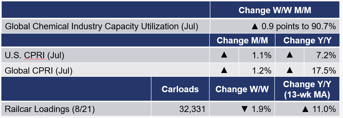 Chemicals Table August 27, 2021