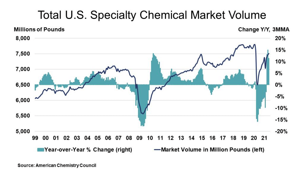Total U.S. Specialty Chemical Market Volume