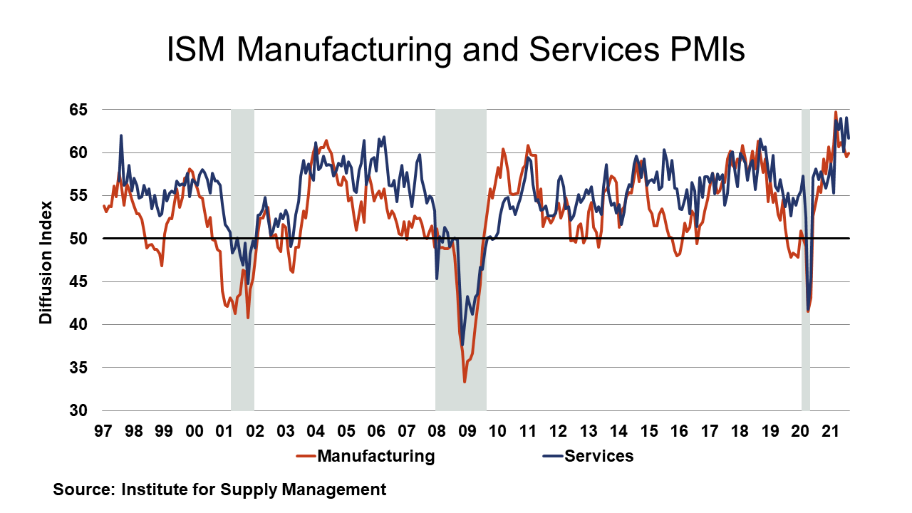 09-03-21 - ISM Manufacturing and Services PMIs