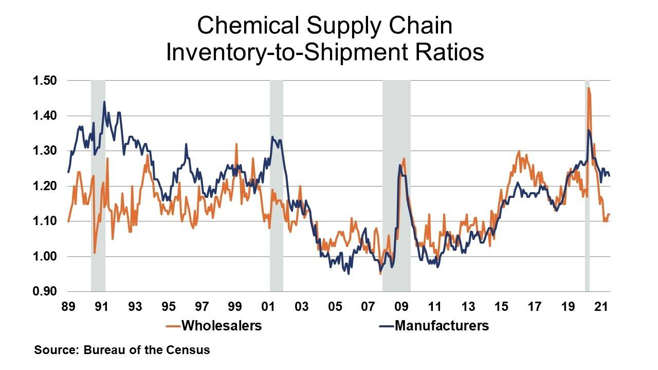 09-10-21 - Chemical Supply Chain Inventory-to-Shipment Ratios