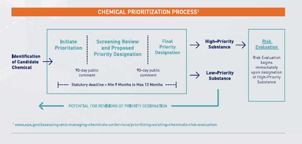 Chemical Prioritization Process Diagram
