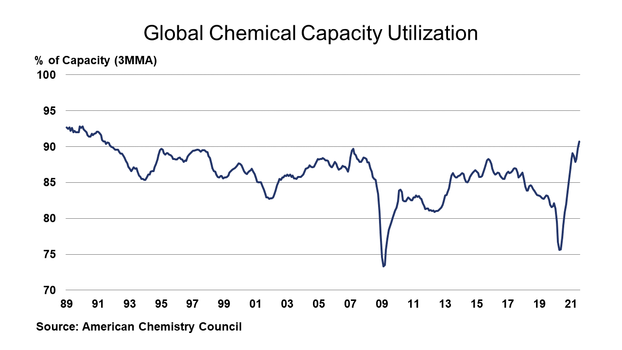 Global Chemical Capacity Utilization August 27, 2021