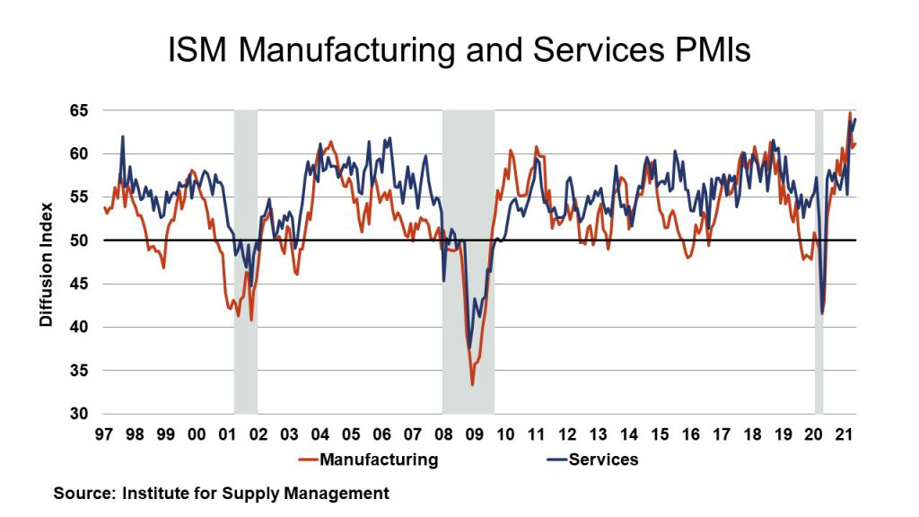 ISM Manufacturing and Services PMIs