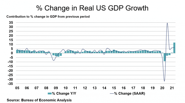 Percent Change in Real US GDP Growth