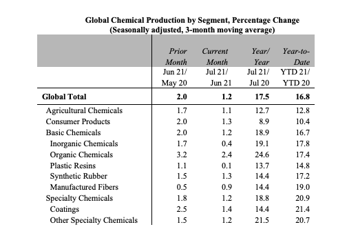 Global Chemical Production by Segment August 2021