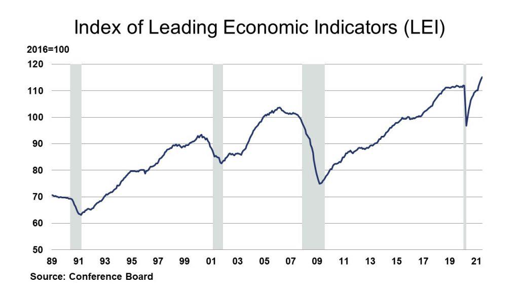 Index of Leading Economic Indicators (LEI)