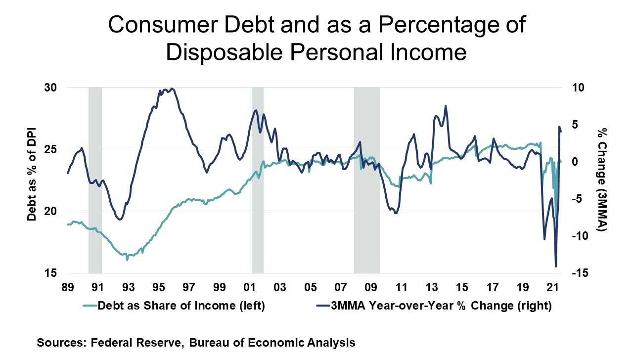 09-10-21 - Consumer Debt and as a Percentage of Disposable Personal Income