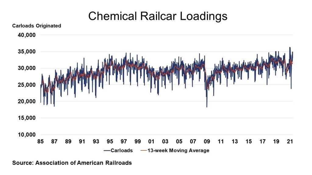 05-28-21 - Chemical Railcar Loadings