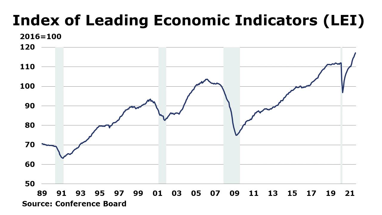 09-24-21 - Index of Leading Economic Indicators (LEI)