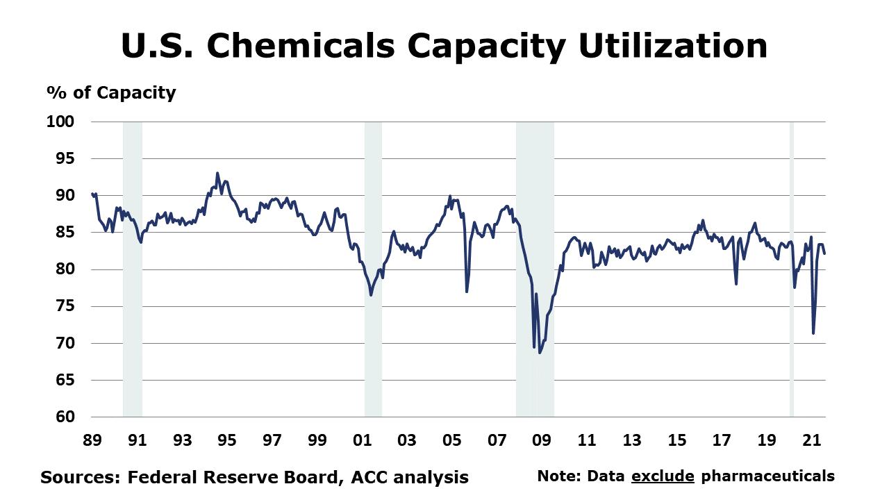 09-17-21 - US Chemicals Capacity Utilization
