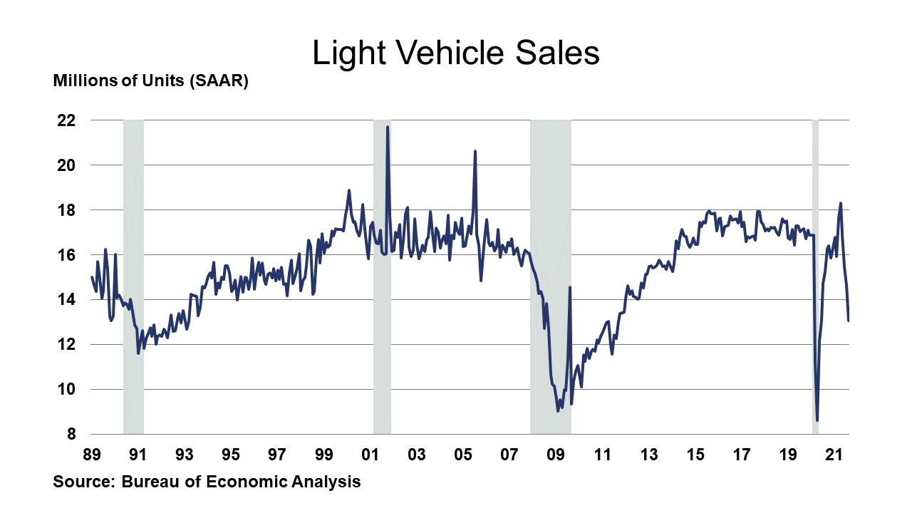 09-03-21 - Light Vehicle Sales