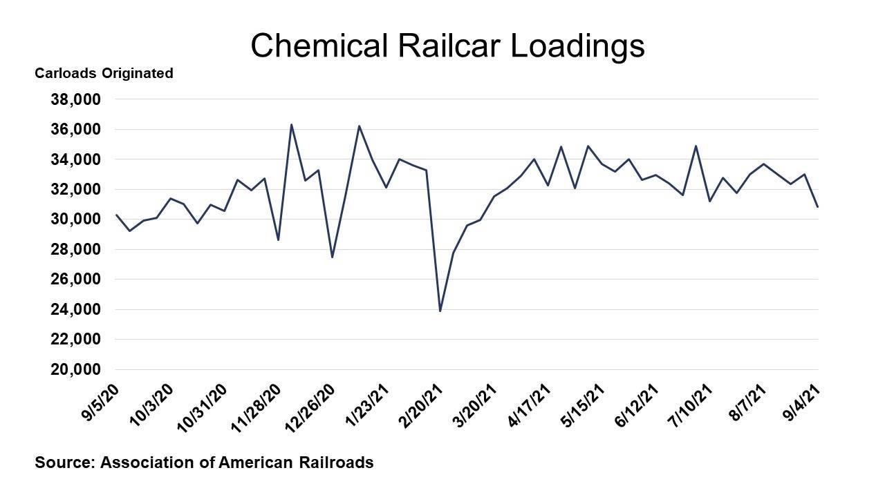 09-10-21 - Chemical Railcar Loadings
