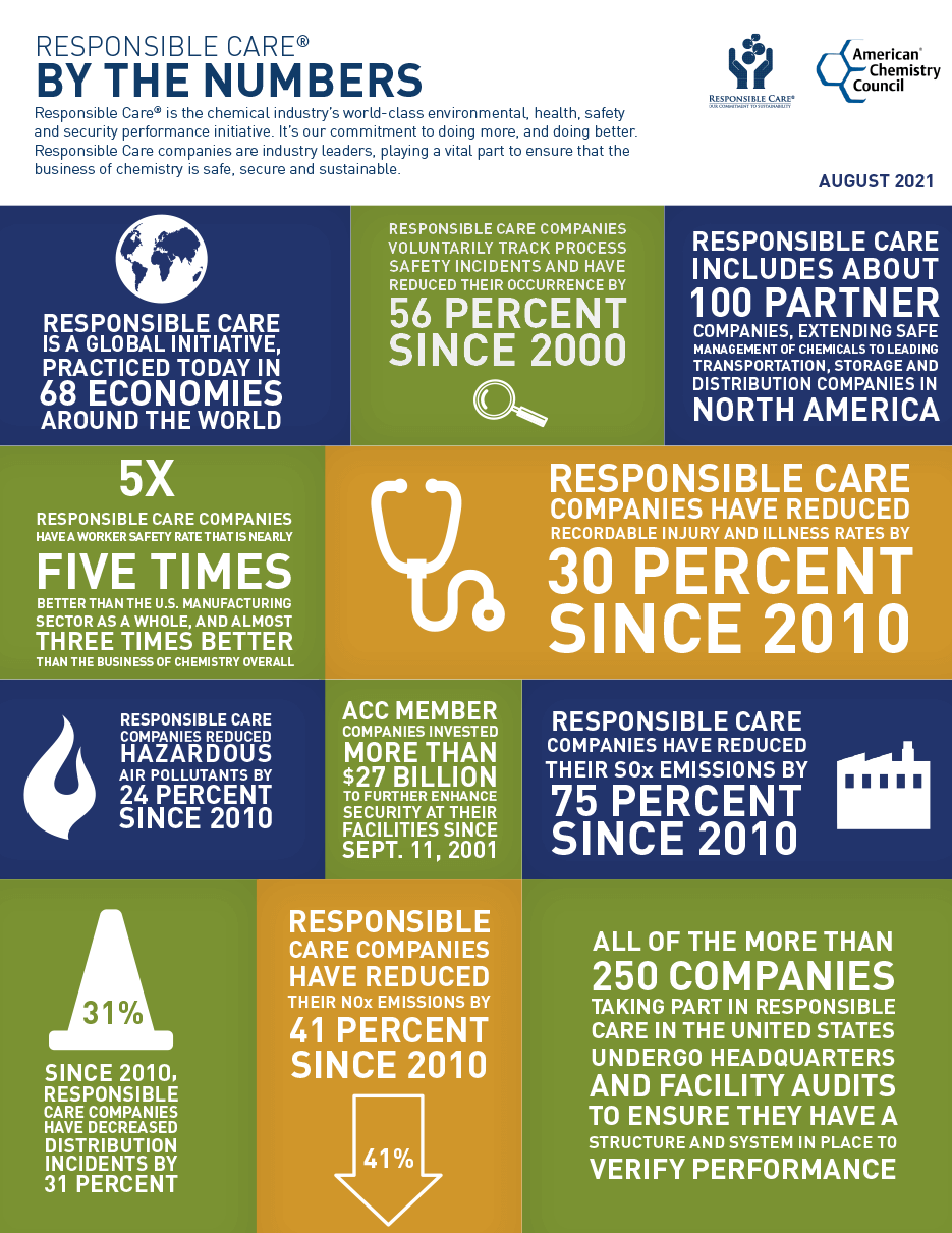 Responsible Care® by the Numbers Infographic