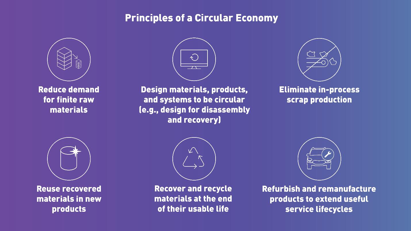 Principles of a Circular Economy