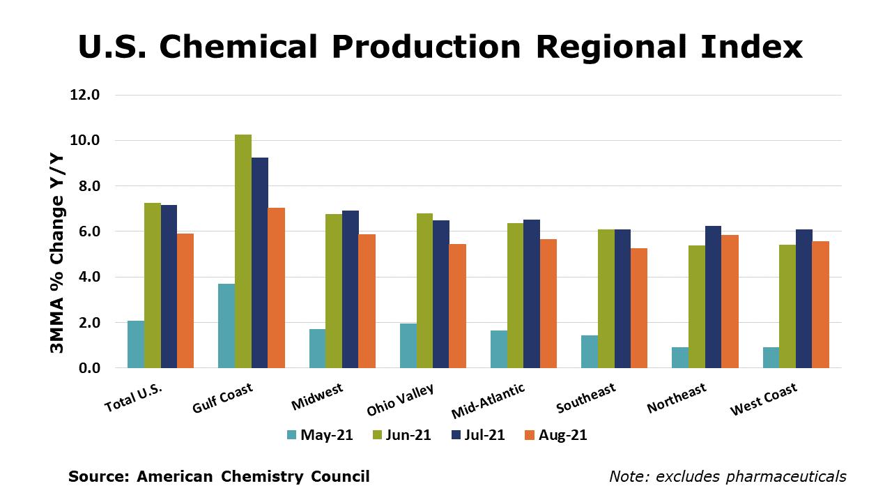 09-24-21 - U.S. Chemical Production Regional Index