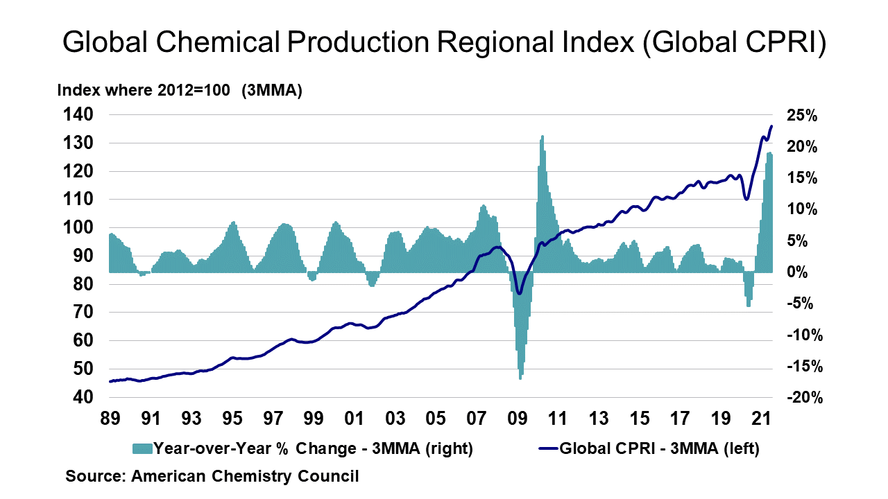 Global Chemical Production Regional Index (Global CPRI) August 27, 2021