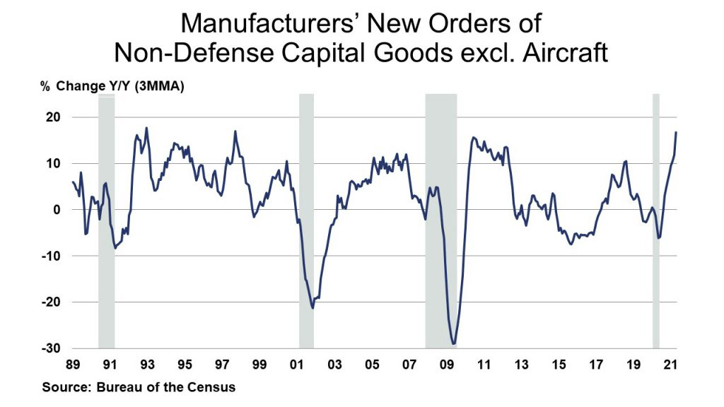 Manufacturers' New Orders of Non-Defense Capital Goods excl. Aircraft