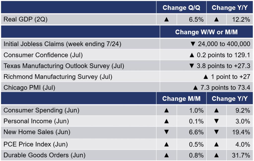 Running Tab of Macro Indicators